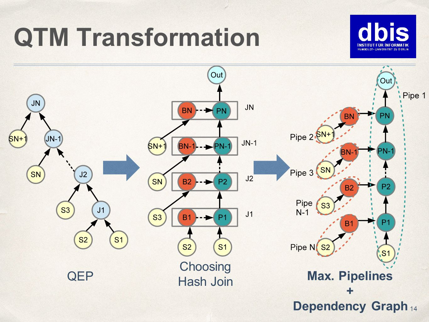 QTM Transformation 14 QEP Choosing Hash Join Max. Pipelines + Dependency Graph