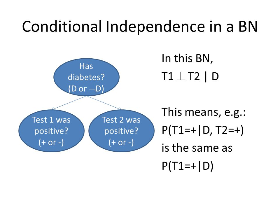 Conditional Independence in a BN In this BN, T1  T2 | D This means, e.g.: P(T1=+|D, T2=+) is the same as P(T1=+|D) Has diabetes.