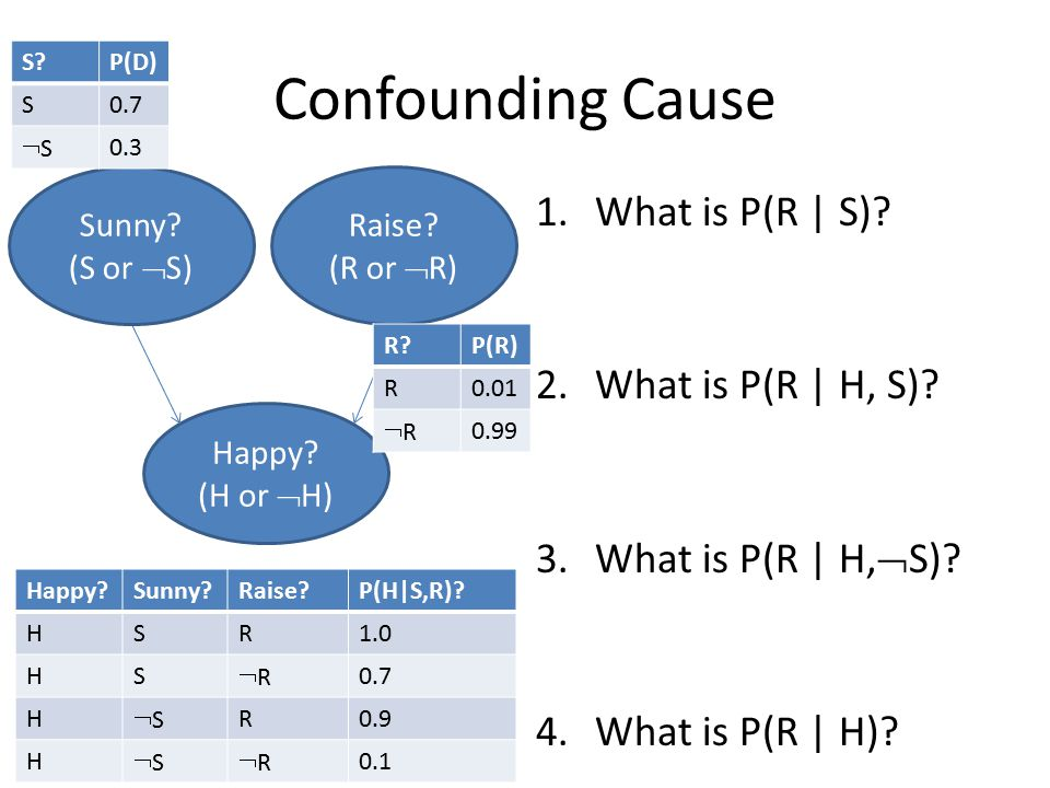 Confounding Cause 1.What is P(R | S). 2.What is P(R | H, S).