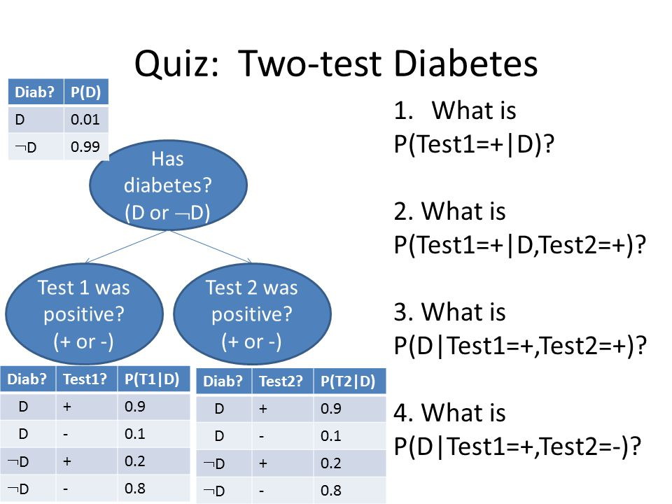 Quiz: Two-test Diabetes 1.What is P(Test1=+|D). 2.