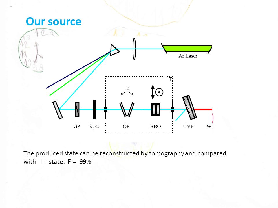 Our source The produced state can be reconstructed by tomography and compared with  - state: F = 99%