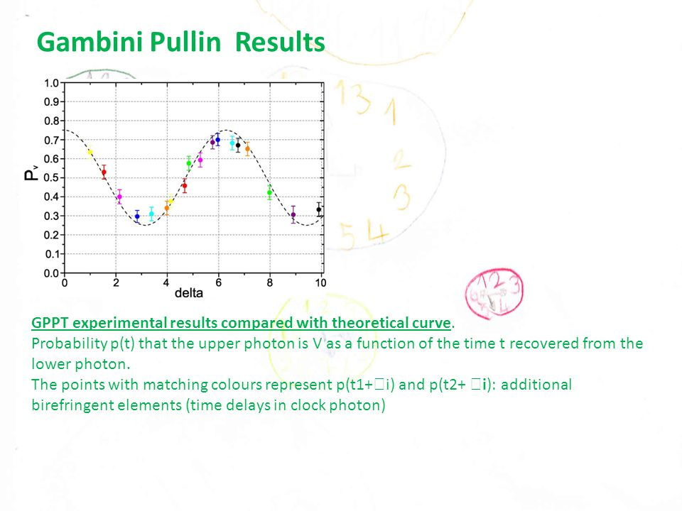 Gambini Pullin Results GPPT experimental results compared with theoretical curve.