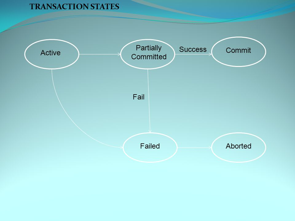 TRANSACTION STATES Aborted Partially Committed Commit Failed Active Success Fail