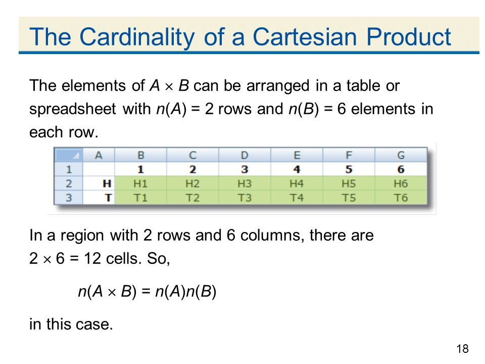 18 The Cardinality of a Cartesian Product The elements of A  B can be arranged in a table or spreadsheet with n(A) = 2 rows and n(B) = 6 elements in each row.