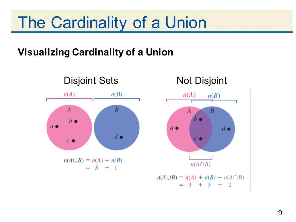 9 The Cardinality of a Union Visualizing Cardinality of a Union Disjoint Sets Not Disjoint