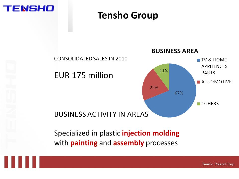 Tensho Group Tensho Poland Corp.