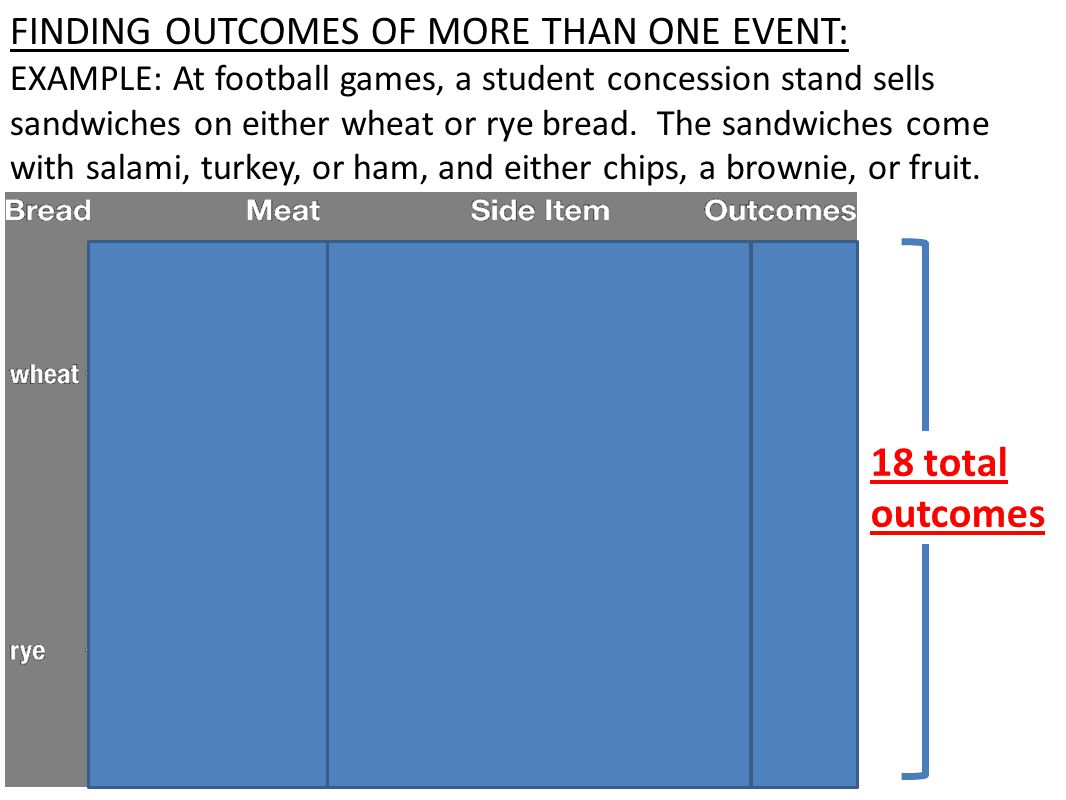 FINDING OUTCOMES OF MORE THAN ONE EVENT: EXAMPLE: At football games, a student concession stand sells sandwiches on either wheat or rye bread.