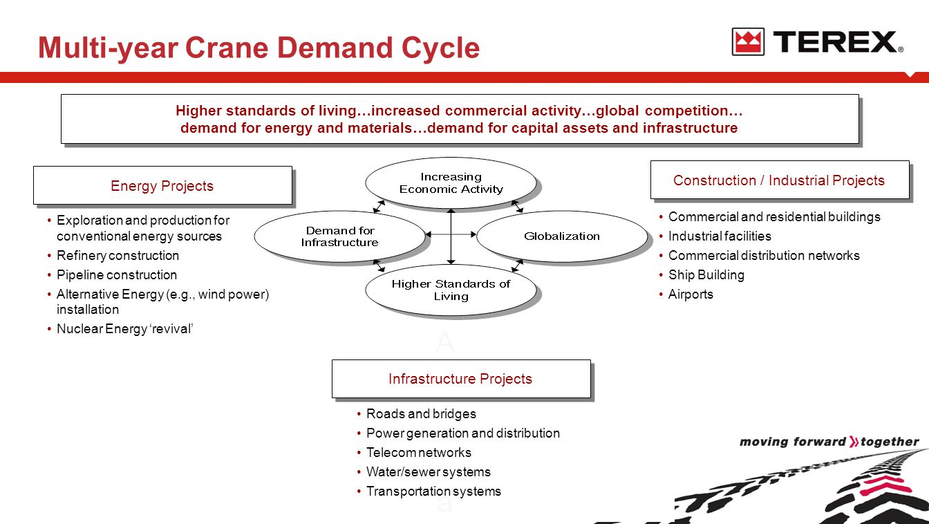 Multi-year Crane Demand Cycle Higher standards of living…increased commercial activity…global competition… demand for energy and materials…demand for capital assets and infrastructure Higher standards of living…increased commercial activity…global competition… demand for energy and materials…demand for capital assets and infrastructure Energy Projects Construction / Industrial Projects Exploration and production for conventional energy sources Refinery construction Pipeline construction Alternative Energy (e.g., wind power) installation Nuclear Energy 'revival' Commercial and residential buildings Industrial facilities Commercial distribution networks Ship Building Airports AaAa Roads and bridges Power generation and distribution Telecom networks Water/sewer systems Transportation systems Infrastructure Projects