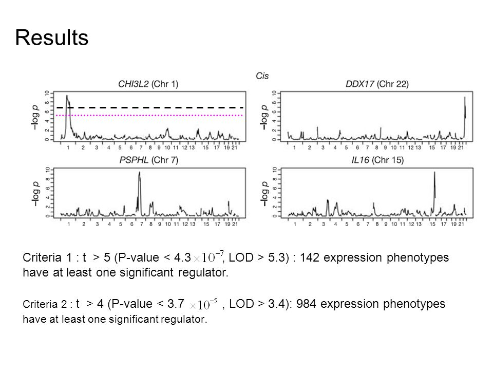 Results Criteria 1 : t > 5 (P-value 5.3) : 142 expression phenotypes have at least one significant regulator.