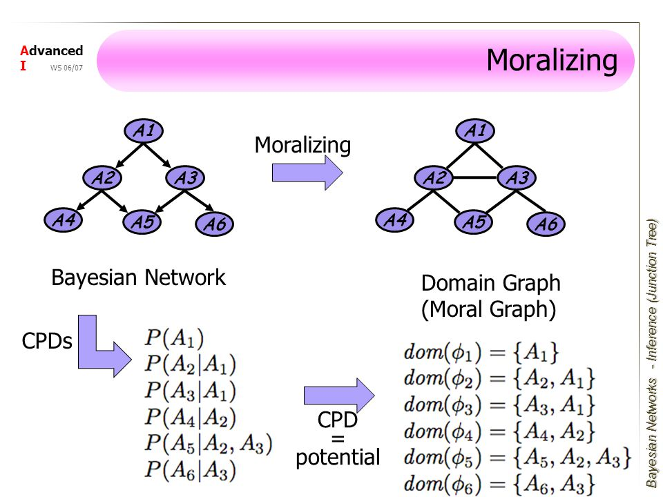 Bayesian Networks Advanced I WS 06/07 Moralizing A1 A3 A4 A2 A5 A6 A1 A3 A4 A2 A5 A6 Bayesian Network Moralizing Domain Graph (Moral Graph) - Inference (Junction Tree) CPDs CPD = potential