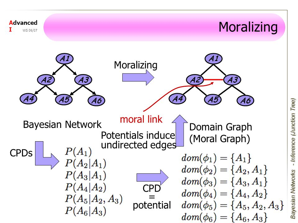 Bayesian Networks Advanced I WS 06/07 Moralizing A1 A3 A4 A2 A5 A6 A1 A3 A4 A2 A5 A6 Bayesian Network Moralizing Domain Graph (Moral Graph) - Inference (Junction Tree) CPDs CPD = potential moral link Potentials induce undirected edges