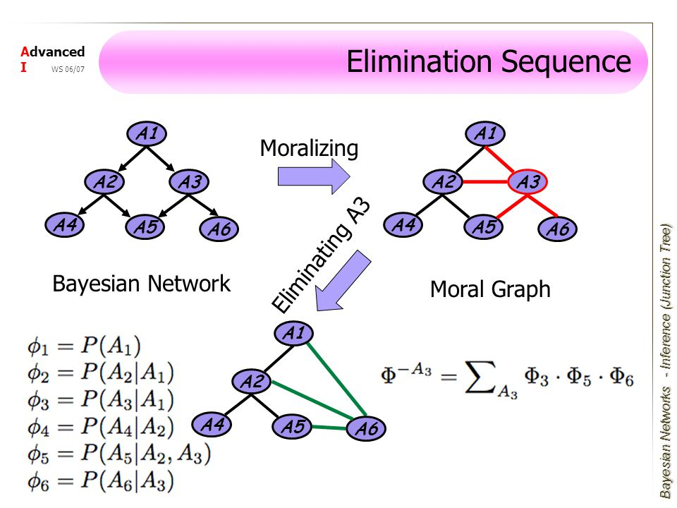 Bayesian Networks Advanced I WS 06/07 Elimination Sequence A1 A3 A4 A2 A5 A6 A1 A3 A4 A2 A5 A6 Bayesian Network Moralizing Moral Graph A1 A4 A2 A5 A6 Eliminating A3 - Inference (Junction Tree)