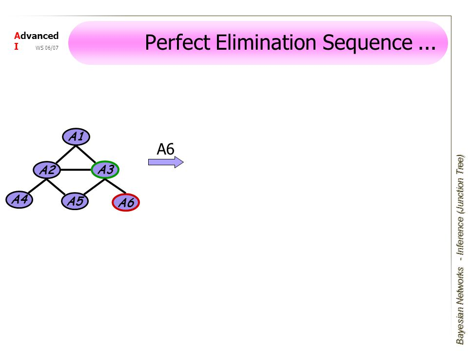 Bayesian Networks Advanced I WS 06/07 Perfect Elimination Sequence...
