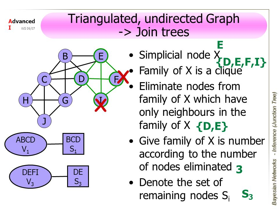 Bayesian Networks Advanced I WS 06/07 Simplicial node X Family of X is a clique Eliminate nodes from family of X which have only neighbours in the family of X Give family of X is number according to the number of nodes eliminated Denote the set of remaining nodes S i Triangulated, undirected Graph -> Join trees E F I D J GH B C ABCD V 1 BCD S 1 X DEFI V 3 DE S 3 X {D,E,F,I} E {D,E} 3 S3S3 - Inference (Junction Tree)