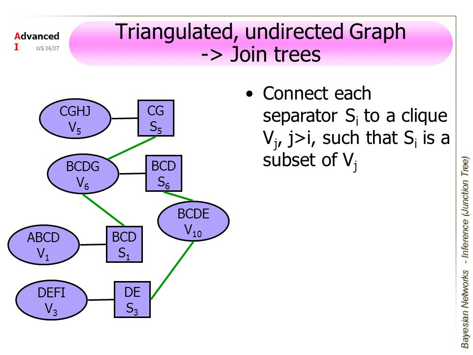Bayesian Networks Advanced I WS 06/07 Triangulated, undirected Graph -> Join trees Connect each separator S i to a clique V j, j>i, such that S i is a subset of V j ABCD V 1 BCD S 1 DEFI V 3 DE S 3 CGHJ V 5 CG S 5 BCDG V 6 BCD S 6 BCDE V 10 - Inference (Junction Tree)