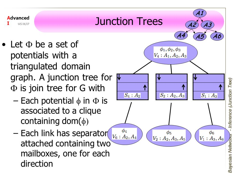 Bayesian Networks Advanced I WS 06/07 Junction Trees Let F be a set of potentials with a triangulated domain graph.