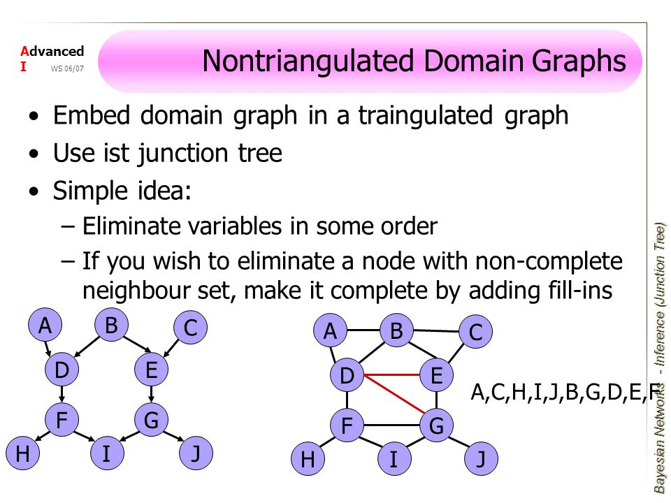 Bayesian Networks Advanced I WS 06/07 Nontriangulated Domain Graphs Embed domain graph in a traingulated graph Use ist junction tree Simple idea: –Eliminate variables in some order –If you wish to eliminate a node with non-complete neighbour set, make it complete by adding fill-ins A E F I D J G H B C A E F I D J G H B C A,C,H,I,J,B,G,D,E,F - Inference (Junction Tree)
