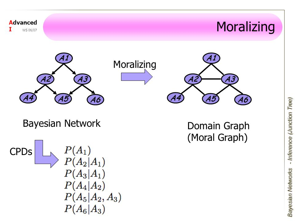 Bayesian Networks Advanced I WS 06/07 Moralizing A1 A3 A4 A2 A5 A6 A1 A3 A4 A2 A5 A6 Bayesian Network Moralizing Domain Graph (Moral Graph) - Inference (Junction Tree) CPDs