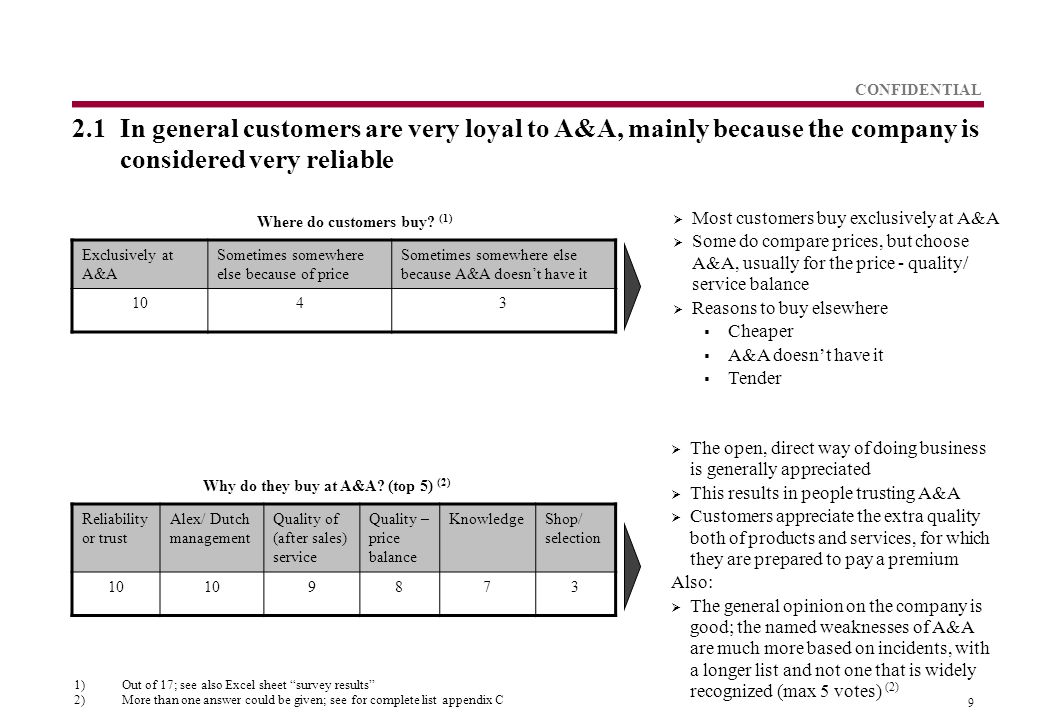 9 CONFIDENTIAL 2.1In general customers are very loyal to A&A, mainly because the company is considered very reliable Exclusively at A&A Sometimes somewhere else because of price Sometimes somewhere else because A&A doesn't have it 1043  Most customers buy exclusively at A&A  Some do compare prices, but choose A&A, usually for the price - quality/ service balance  Reasons to buy elsewhere  Cheaper  A&A doesn't have it  Tender Where do customers buy.