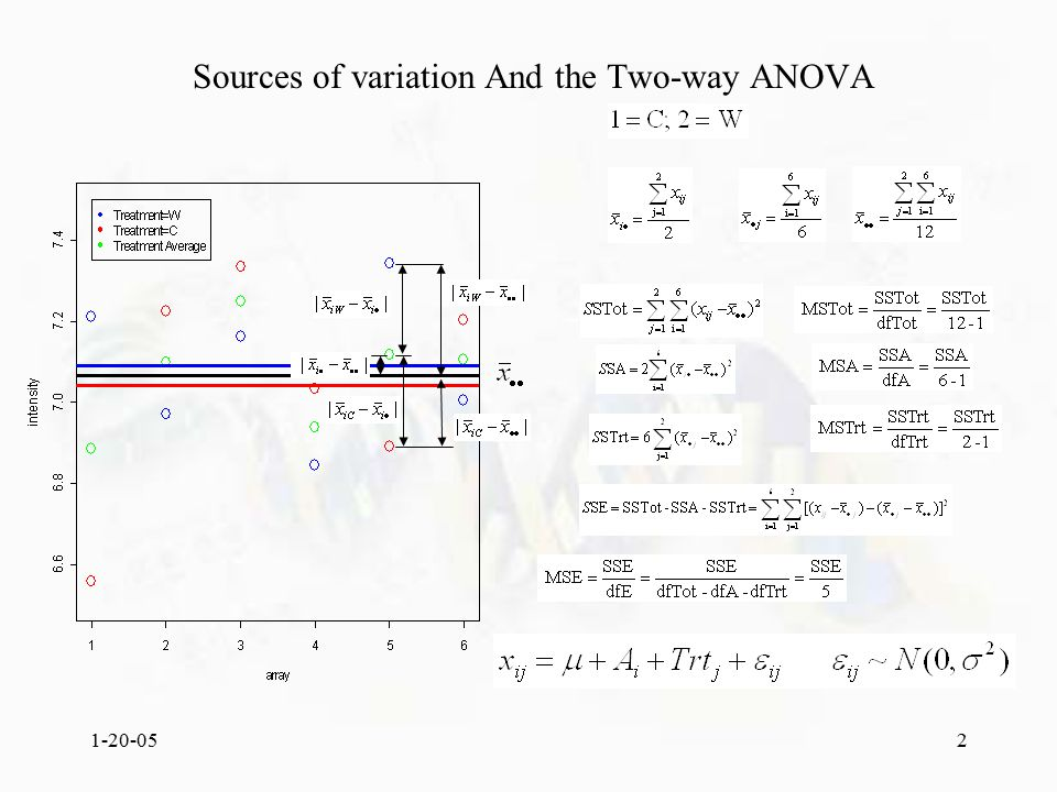1-20-052 Sources of variation And the Two-way ANOVA