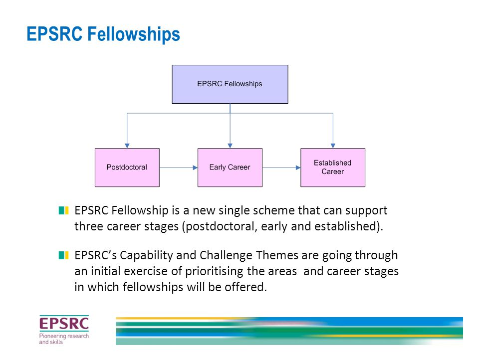 EPSRC Fellowship is a new single scheme that can support three career stages (postdoctoral, early and established).