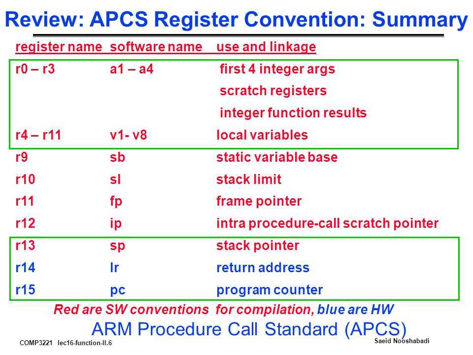 COMP3221 lec16-function-II.6 Saeid Nooshabadi Review: APCS Register Convention: Summary register namesoftware nameuse and linkage r0 – r3a1 – a4 first 4 integer args scratch registers integer function results r4 – r11v1- v8local variables r9sbstatic variable base r10slstack limit r11fpframe pointer r12ipintra procedure-call scratch pointer r13spstack pointer r14lrreturn address r15pcprogram counter Red are SW conventions for compilation, blue are HW ARM Procedure Call Standard (APCS)
