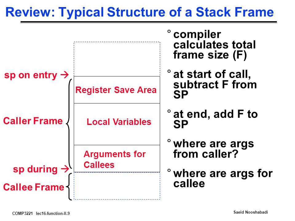 COMP3221 lec16-function-II.9 Saeid Nooshabadi sp on entry  Register Save Area Local Variables sp during  Arguments for Callees Review: Typical Structure of a Stack Frame °compiler calculates total frame size (F) °at start of call, subtract F from SP °at end, add F to SP °where are args from caller.