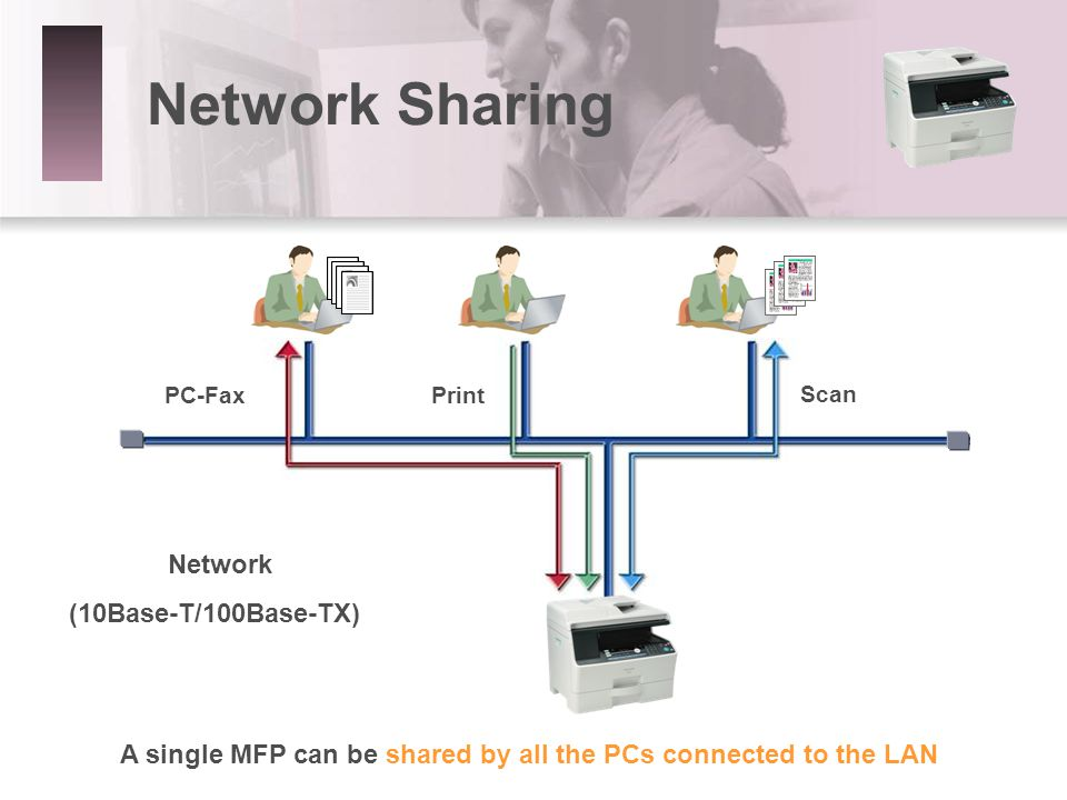 Network Sharing Network (10Base-T/100Base-TX) PC-FaxPrint Scan A single MFP can be shared by all the PCs connected to the LAN