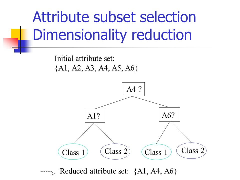 Attribute subset selection Dimensionality reduction Initial attribute set: {A1, A2, A3, A4, A5, A6} A4 .