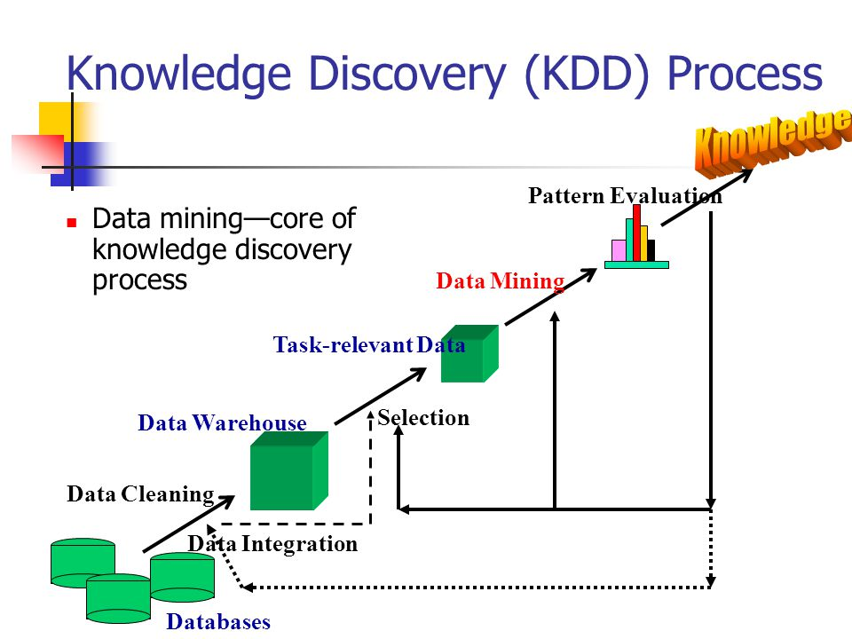 Knowledge Discovery (KDD) Process Data mining—core of knowledge discovery process Data Cleaning Data Integration Databases Data Warehouse Task-relevant Data Selection Data Mining Pattern Evaluation
