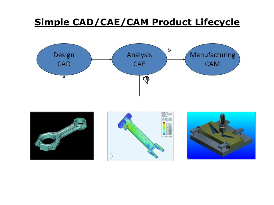 Simple CAD/CAE/CAM Product Lifecycle Design CAD Analysis CAE Manufacturing CAM  