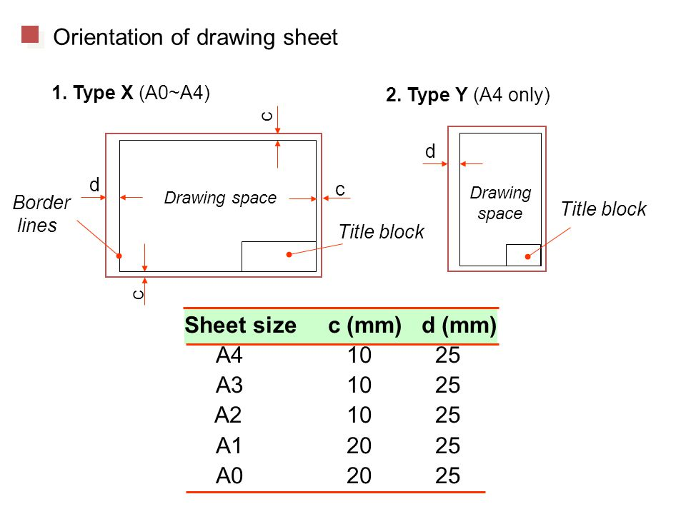 Drawing space Drawing space Title block d d c c c Border lines 1.