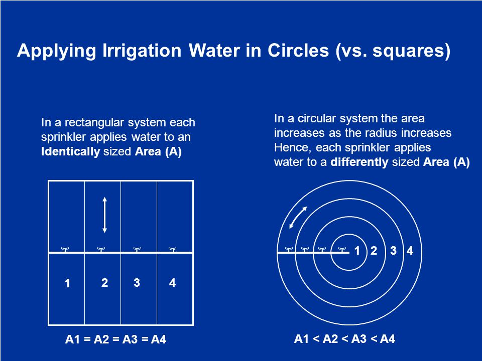 Applying Irrigation Water in Circles (vs.