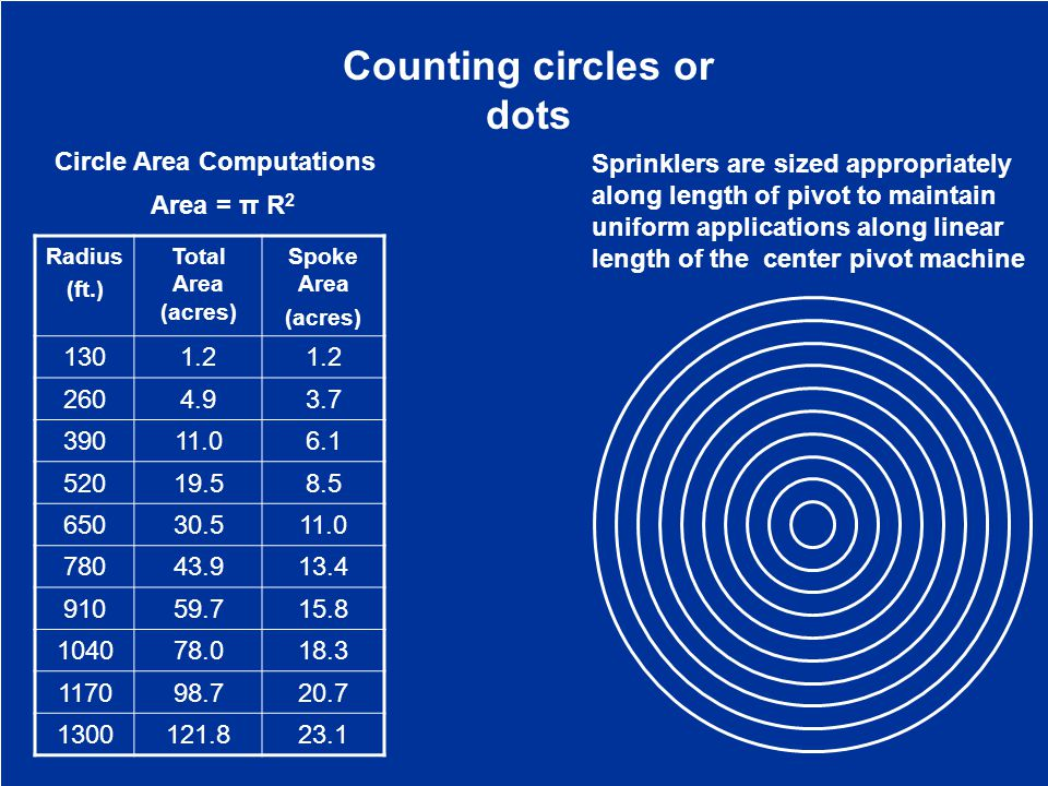Circle Area Computations Area = π R 2 Radius (ft.) Total Area (acres) Spoke Area (acres) 1301.2 2604.93.7 39011.06.1 52019.58.5 65030.511.0 78043.913.4 91059.715.8 104078.018.3 117098.720.7 1300121.823.1 Counting circles or dots Sprinklers are sized appropriately along length of pivot to maintain uniform applications along linear length of the center pivot machine