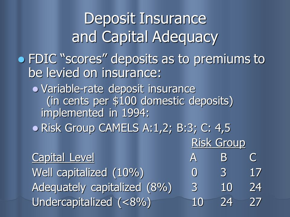 Deposit Insurance and Capital Adequacy FDIC scores deposits as to premiums to be levied on insurance: FDIC scores deposits as to premiums to be levied on insurance: Variable-rate deposit insurance (in cents per $100 domestic deposits) implemented in 1994: Variable-rate deposit insurance (in cents per $100 domestic deposits) implemented in 1994: Risk Group CAMELS A:1,2; B:3; C: 4,5 Risk Group CAMELS A:1,2; B:3; C: 4,5 Risk Group Capital Level ABC Well capitalized (10%) 0317 Adequately capitalized (8%)31024 Undercapitalized (<8%)102427