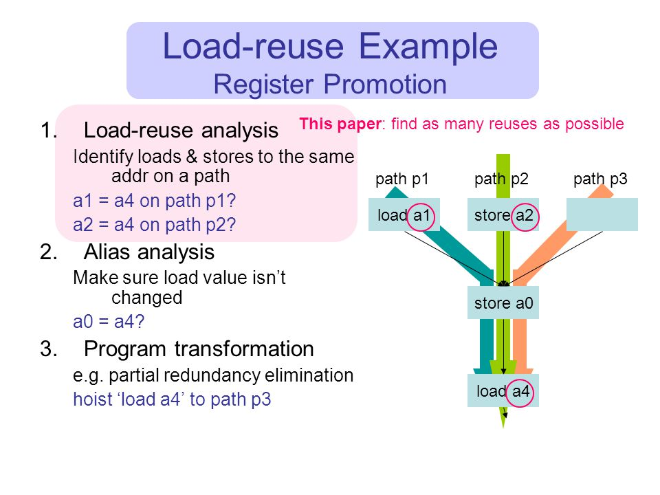 This paper: find as many reuses as possible Load-reuse Example Register Promotion 1.Load-reuse analysis Identify loads & stores to the same addr on a path a1 = a4 on path p1.