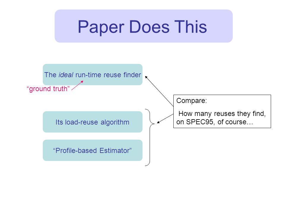 Paper Does This Its load-reuse algorithm The ideal run-time reuse finder Profile-based Estimator Compare: How many reuses they find, on SPEC95, of course… ground truth