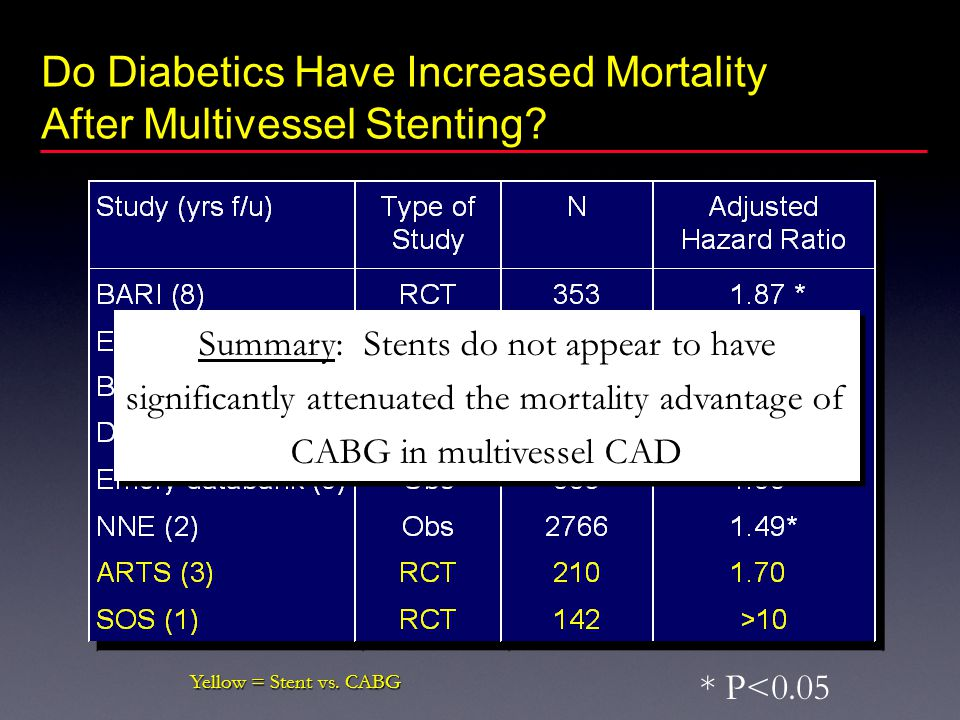 Do Diabetics Have Increased Mortality After Multivessel Stenting.