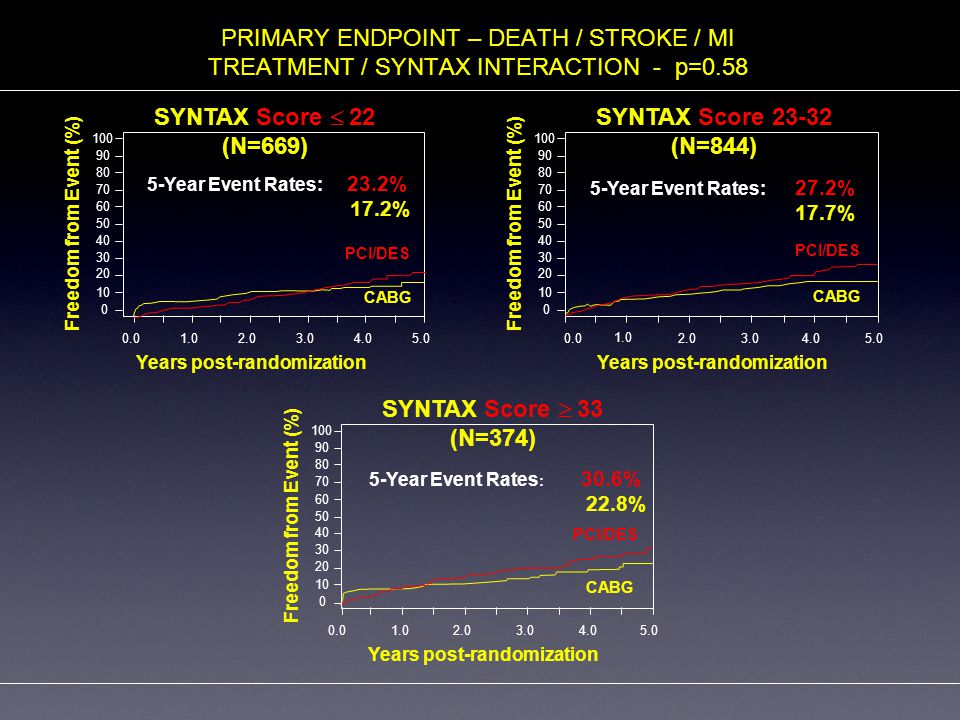 PRIMARY ENDPOINT – DEATH / STROKE / MI TREATMENT / SYNTAX INTERACTION - p=0.58 100 90 80 70 60 50 40 30 20 10 0 0.01.02.03.04.05.0 SYNTAX Score  22 (N=669) CABG PCI/DES 5-Year Event Rates: 23.2% 17.2% Freedom from Event (%) Years post-randomization 100 90 80 70 60 50 40 30 20 10 0 0.0 1.0 2.03.04.05.0 SYNTAX Score 23-32 (N=844) CABG PCI/DES Freedom from Event (%) Years post-randomization 5-Year Event Rates: 27.2% 17.7% 100 90 80 70 60 50 40 30 20 10 0 0.01.02.03.04.05.0 SYNTAX Score  33 (N=374) CABG PCI/DES Freedom from Event (%) Years post-randomization 5-Year Event Rates : 30.6% 22.8%
