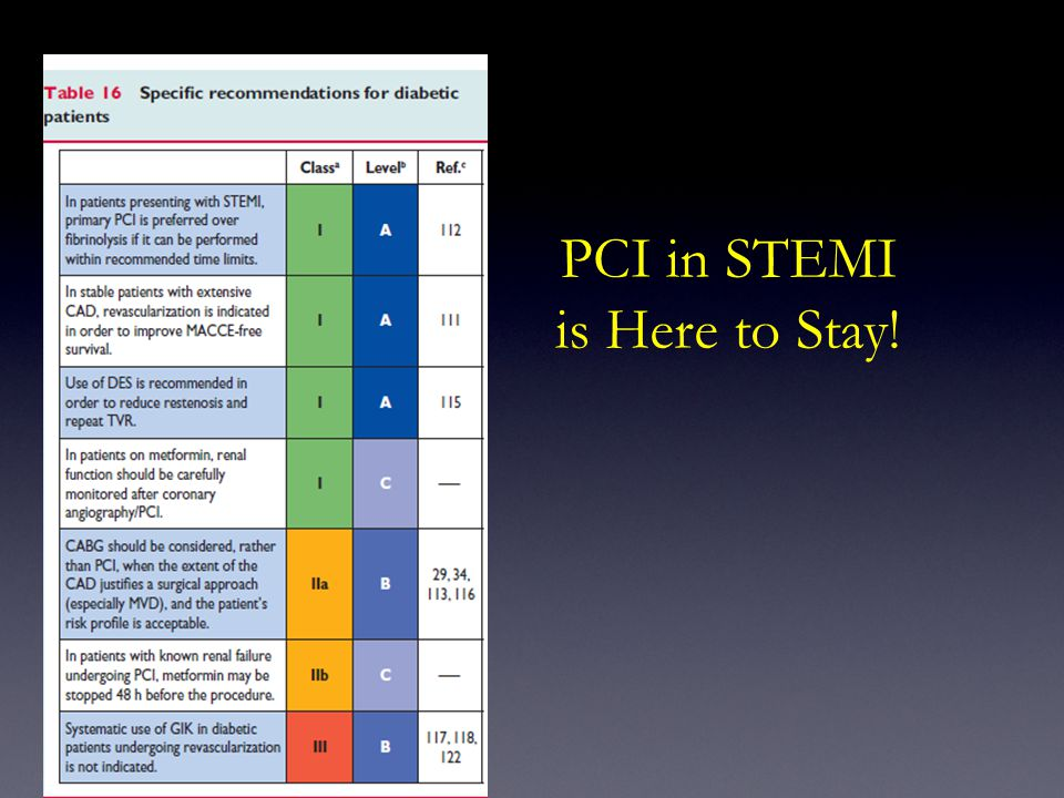 PCI in STEMI is Here to Stay!