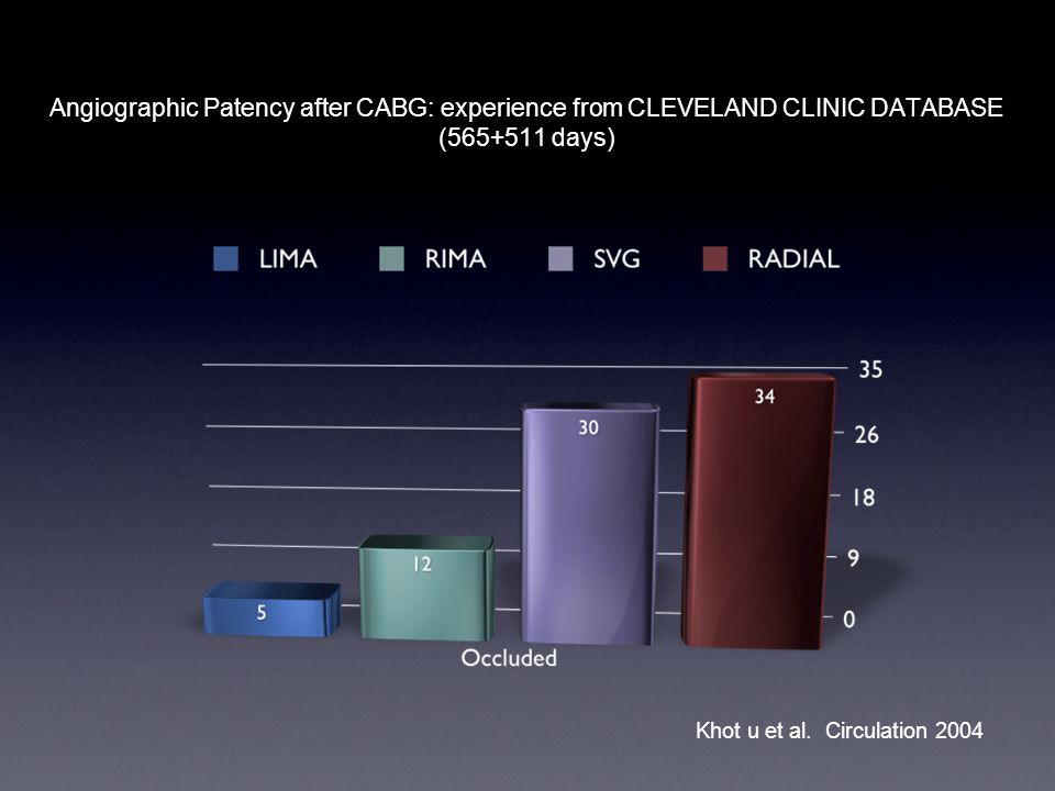 Angiographic Patency after CABG: experience from CLEVELAND CLINIC DATABASE (565+511 days) Khot u et al.