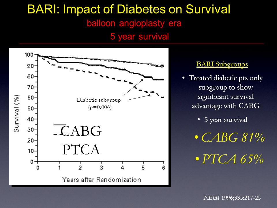BARI: Impact of Diabetes on Survival NEJM 1996;335:217-25 CABG PTCA BARI Subgroups Treated diabetic pts only subgroup to show significant survival advantage with CABG 5 year survival CABG 81% PTCA 65% Diabetic subgroup (p=0.006) balloon angioplasty era 5 year survival