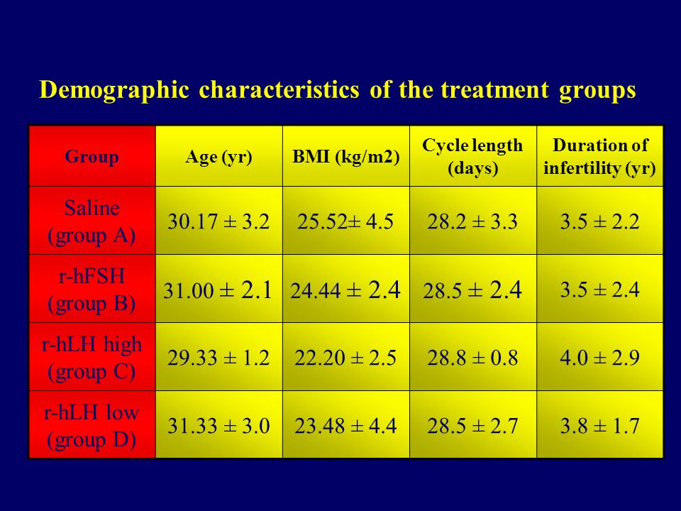 Demographic characteristics of the treatment groups GroupAge (yr)BMI (kg/m2) Cycle length (days) Duration of infertility (yr) Saline (group A) 30.17 ± 3.225.52± 4.528.2 ± 3.33.5 ± 2.2 r-hFSH (group B) 31.00 ± 2.1 24.44 ± 2.4 28.5 ± 2.4 3.5 ± 2.4 r-hLH high (group C) 29.33 ± 1.222.20 ± 2.528.8 ± 0.84.0 ± 2.9 r-hLH low (group D) 31.33 ± 3.023.48 ± 4.428.5 ± 2.73.8 ± 1.7