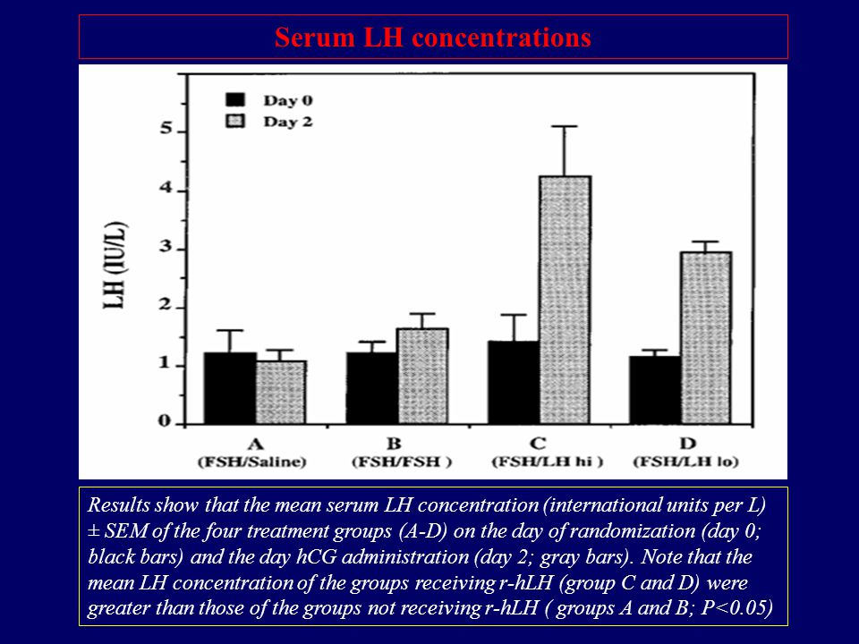 Serum LH concentrations Results show that the mean serum LH concentration (international units per L) ± SEM of the four treatment groups (A-D) on the day of randomization (day 0; black bars) and the day hCG administration (day 2; gray bars).