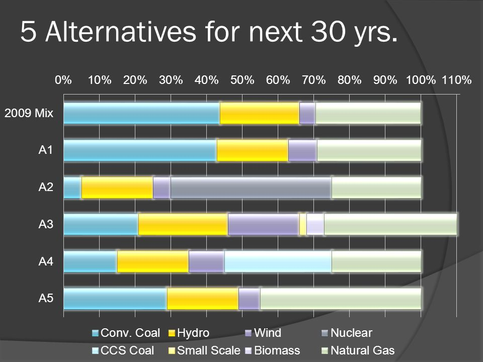 5 Alternatives for next 30 yrs.