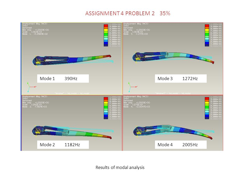 Mode 1390Hz Mode 21182Hz Mode 31272Hz Results of modal analysis Mode 42005Hz ASSIGNMENT 4 PROBLEM 2 35%