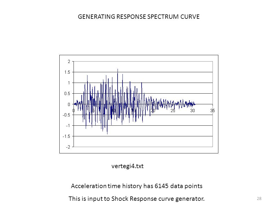 28 GENERATING RESPONSE SPECTRUM CURVE Acceleration time history has 6145 data points This is input to Shock Response curve generator.