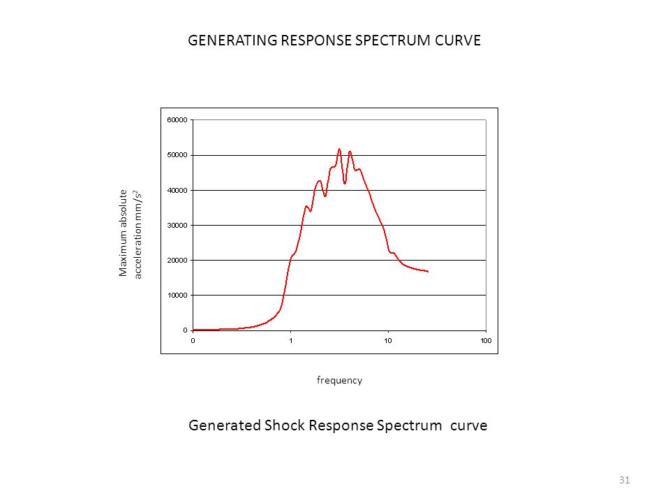 31 frequency Maximum absolute acceleration mm/s 2 Generated Shock Response Spectrum curve GENERATING RESPONSE SPECTRUM CURVE