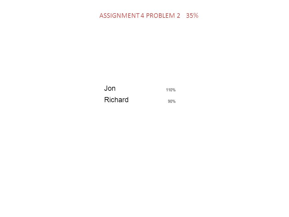 Jon 110% Richard 90% ASSIGNMENT 4 PROBLEM 2 35%