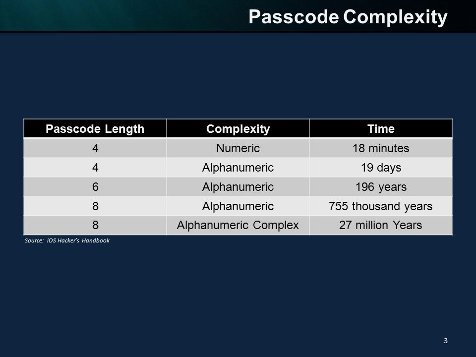 Passcode LengthComplexityTime 4Numeric18 minutes 4Alphanumeric19 days 6Alphanumeric196 years 8Alphanumeric755 thousand years 8Alphanumeric Complex27 million Years Passcode Complexity 3 Source: iOS Hacker's Handbook